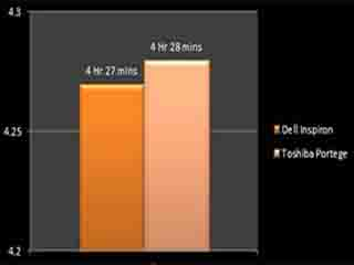 Dell Inspiron 15r battery life